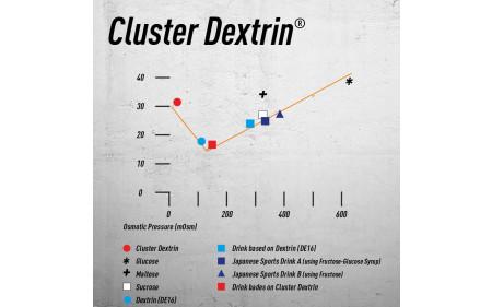 vergleich-cluster-dextrin-mit-anderen-kohlenhydraten