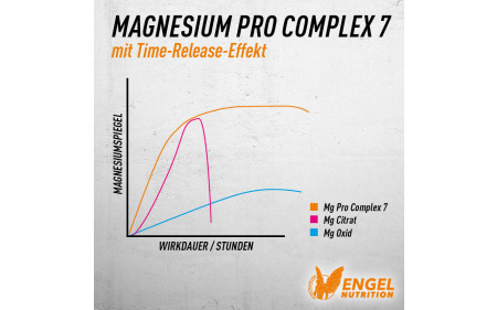 engel-nutrition-magnesium-pro-complex-7-time-released-wirkung