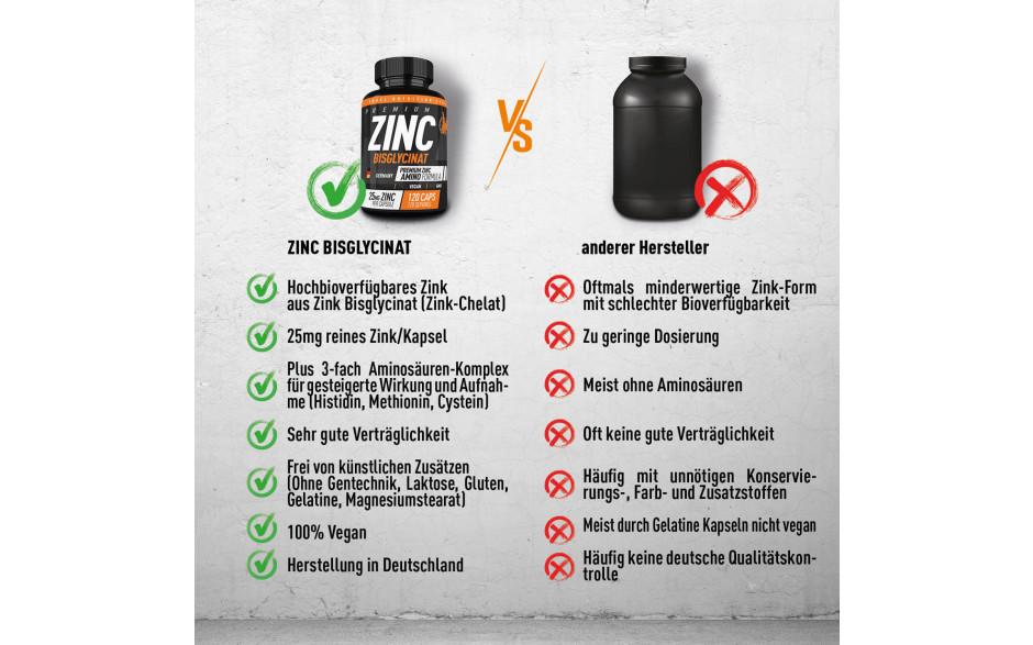 engel-nutrition-vergleich-zink