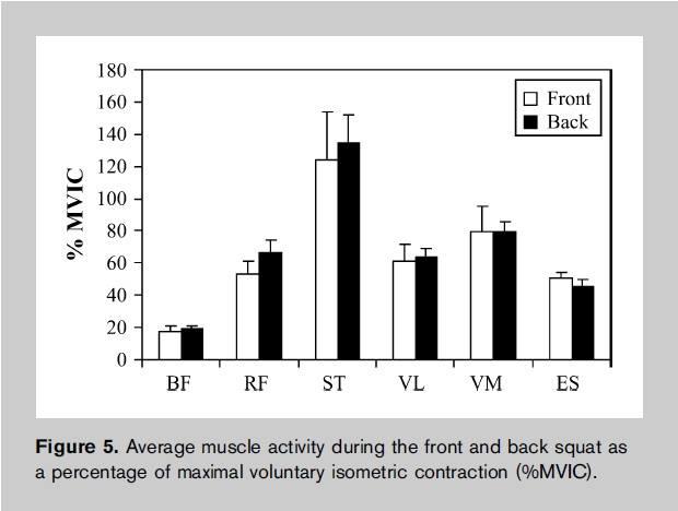 Grafik Fronkniebeugen versus normale Kniebeugen