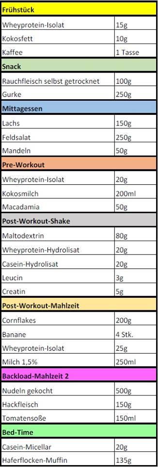 anmerkung - Ernahrungsplan Muskelaufbau Beispiel