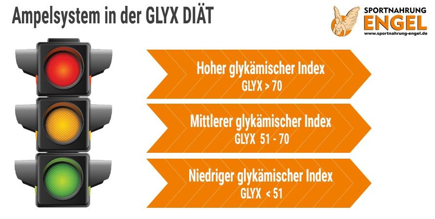 niedriger glykämischer index
