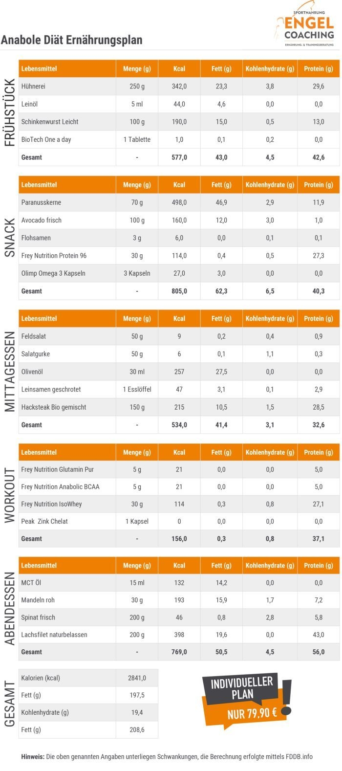 Anabole Diät Ernährungsplan optimale Fettverbrennung bei maximalen Muskelerhalt