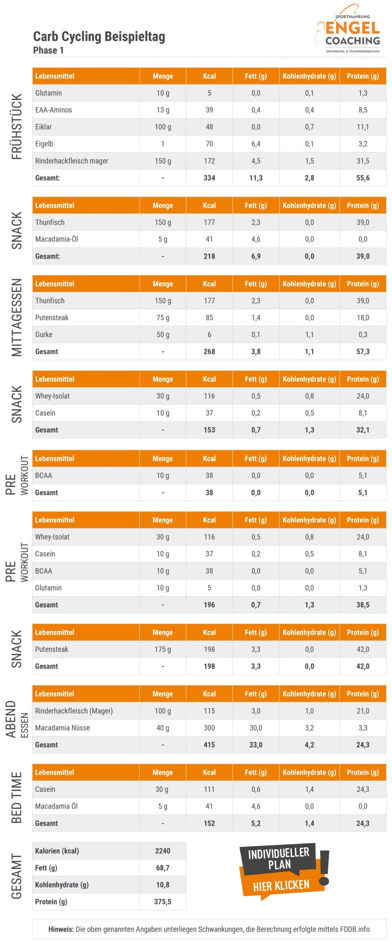 Carb Cycling Ernährungsplan Phase 1 - Low Carb