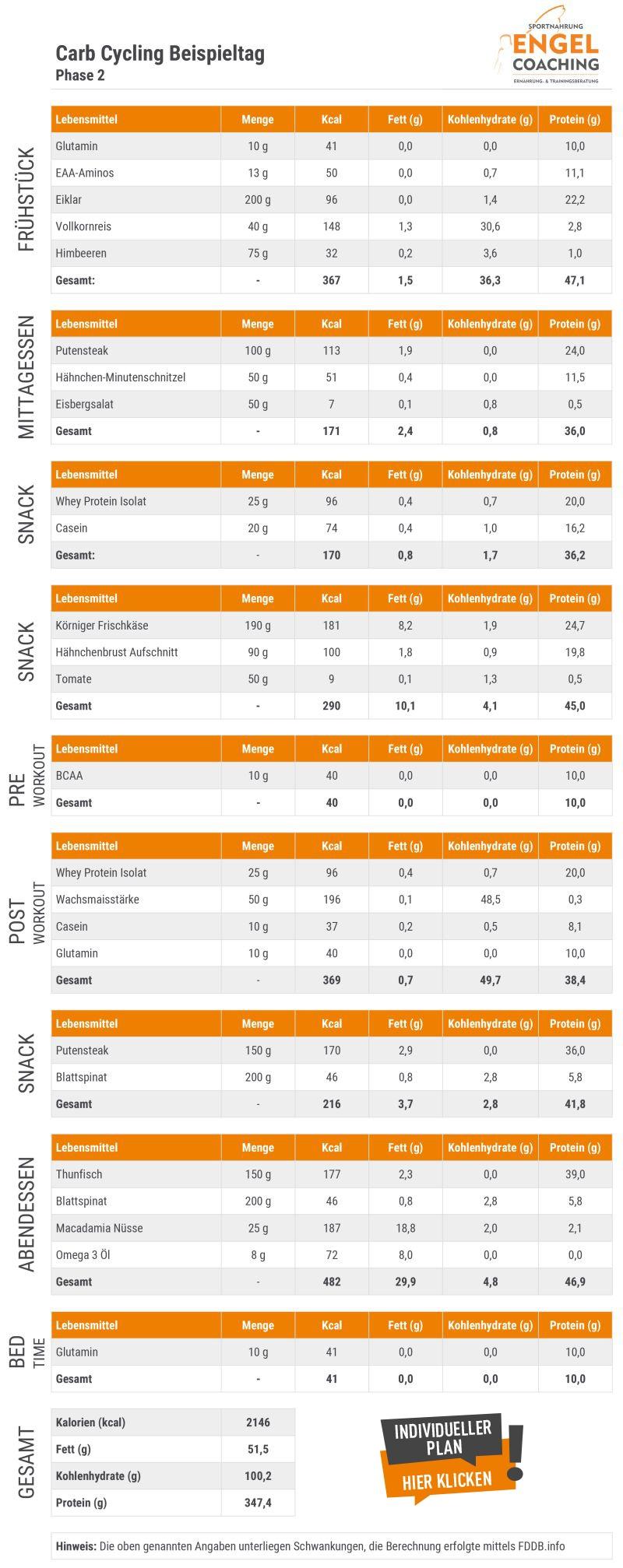Carb Cycling Ernährungsplan Phase 2 - Medium Carb