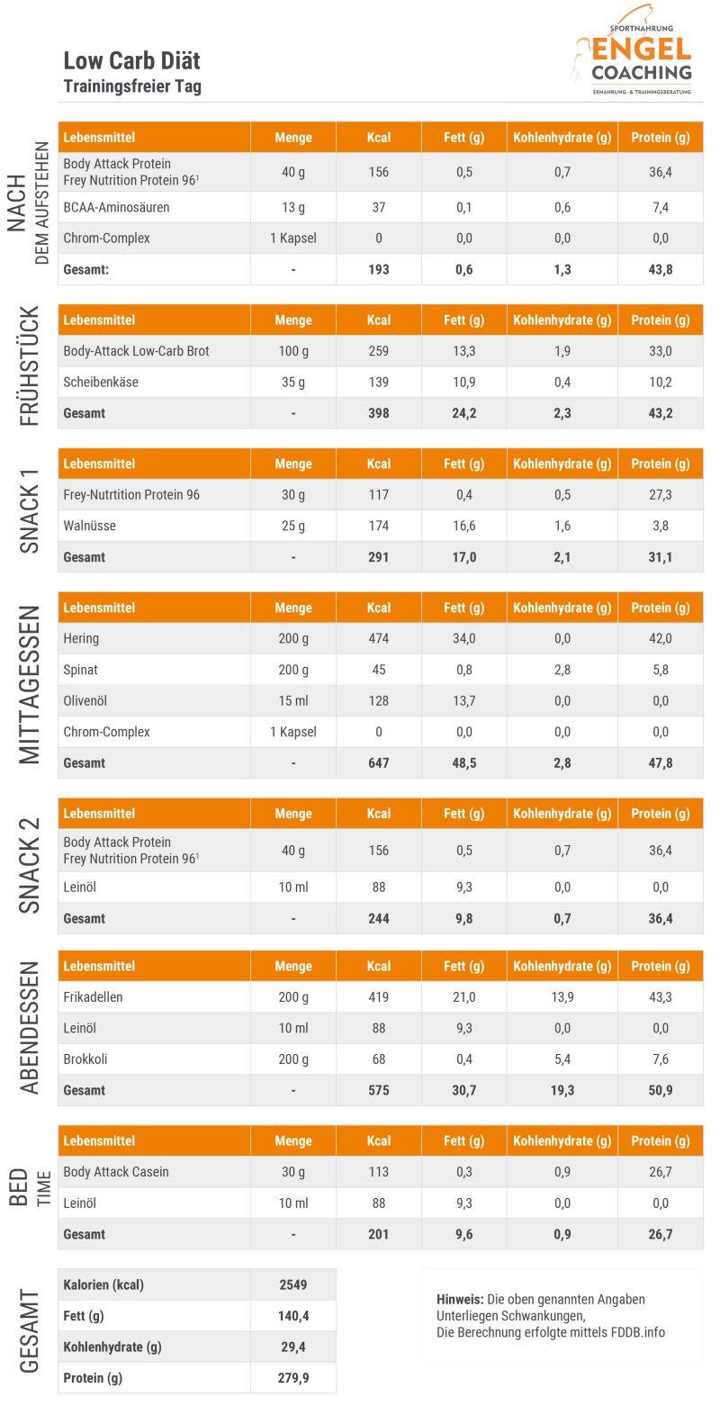 Download Ernährungsplan Low Carb Diät