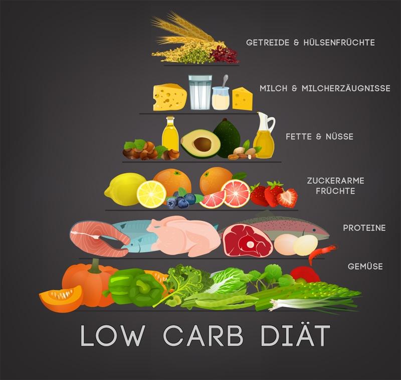 Low Carb Diät - Die Ernährungspyramide