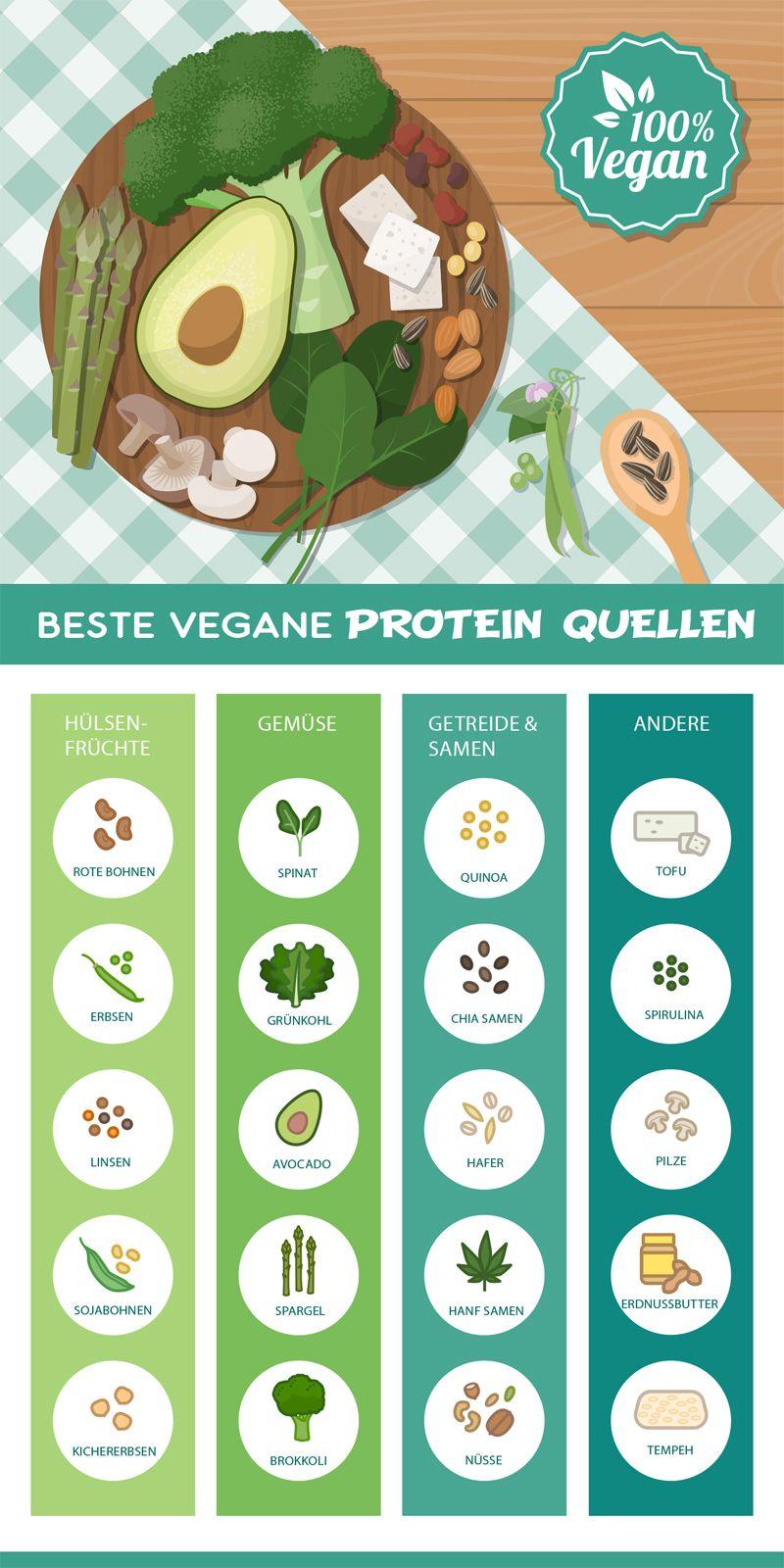 Sportnahrung Engel zeigt die besten veganen Proteinquellen