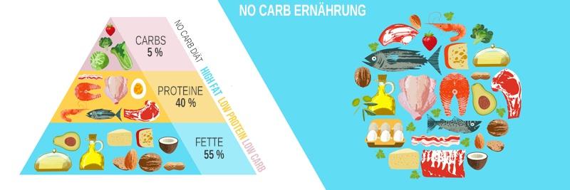 Lebensmittel Empfehlung in der No Carb Ernährung