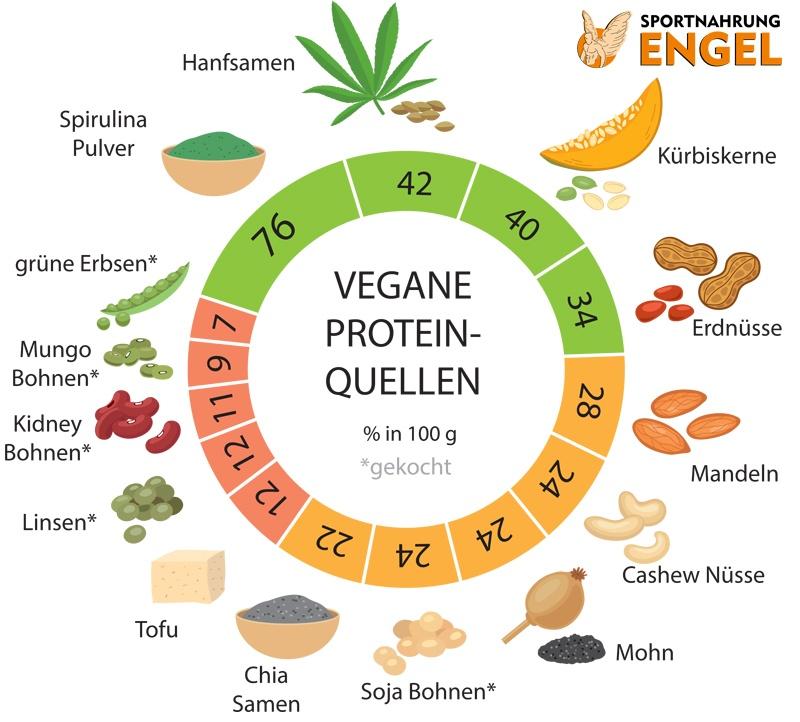 Proteingehalt veganer Proteinquellen