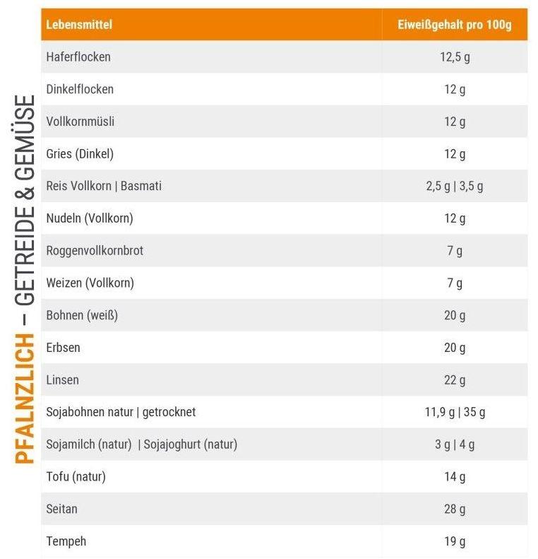 Proteintabelle wieviel Protein hat - für Sportler & Bodybuilder