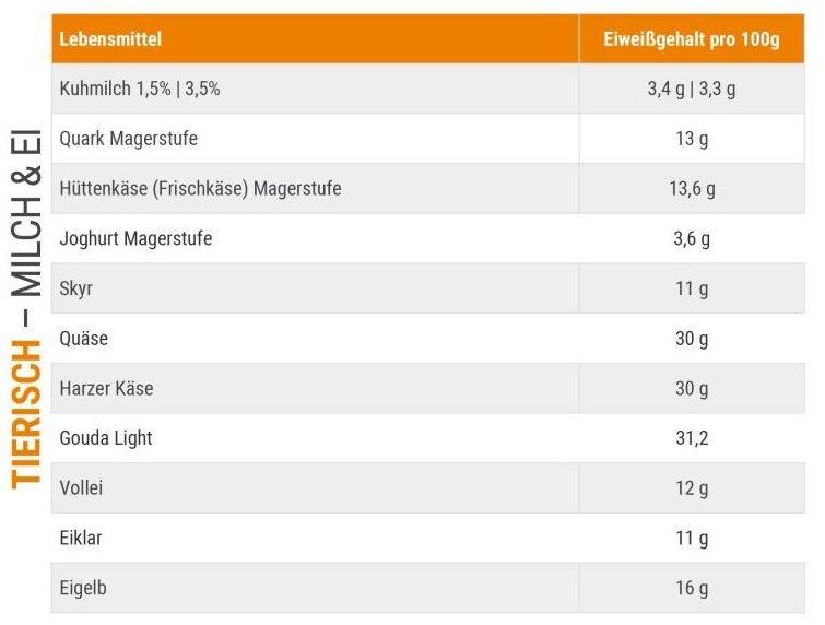 Proteintabelle für Sportler von Milch, Milchprodukten und Ei