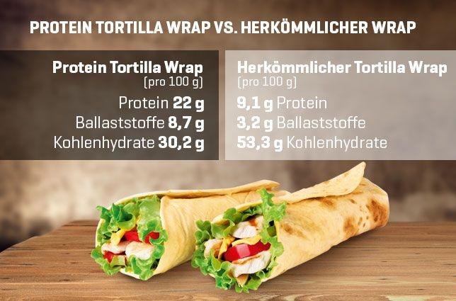 Protein Wrap Low Carb für Diät und Sport
