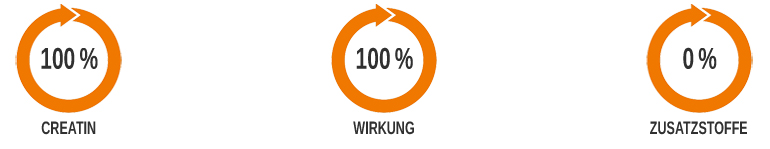 100% Creapure Creatin ohne Zusatzstoffe