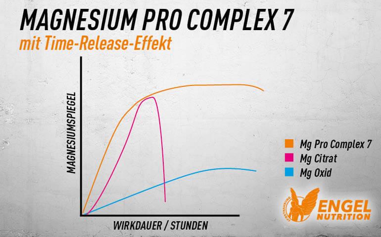 Magnesium Pro Complex 7 - Time Released