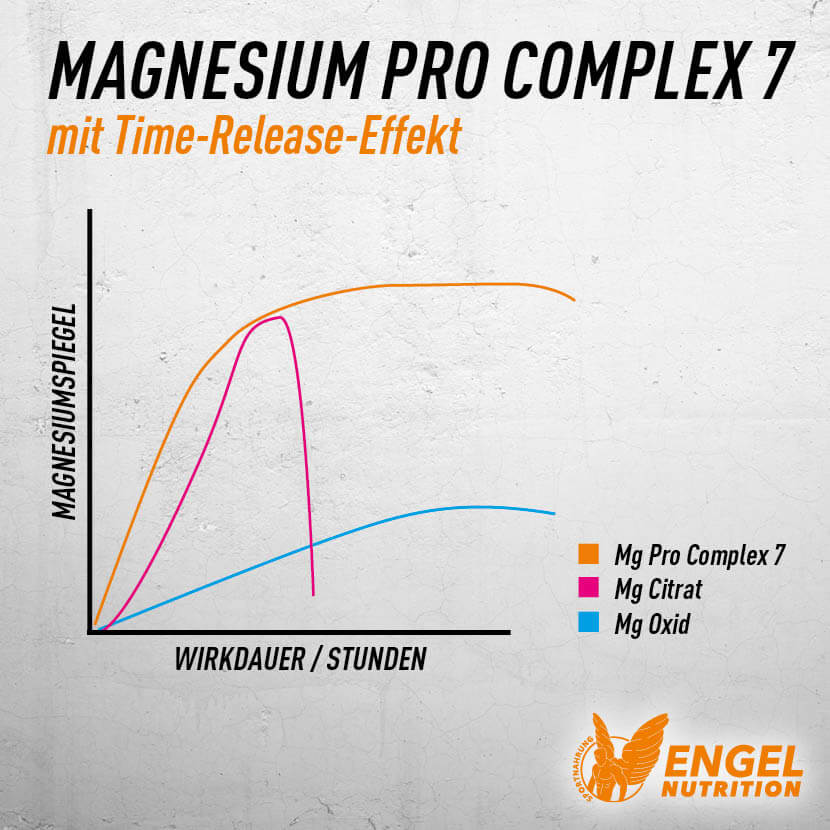 Magnesium Pro Complex 7 - Time Released xs