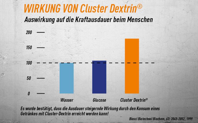 Studie zur Steigerung der Kraftausdauer bei Einnahme von Cluster Dextrin
