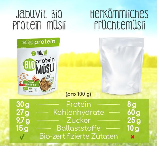Protein Müsli für Kraftsportler