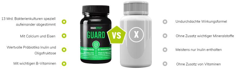 Braineffekt Guard im Vergleich