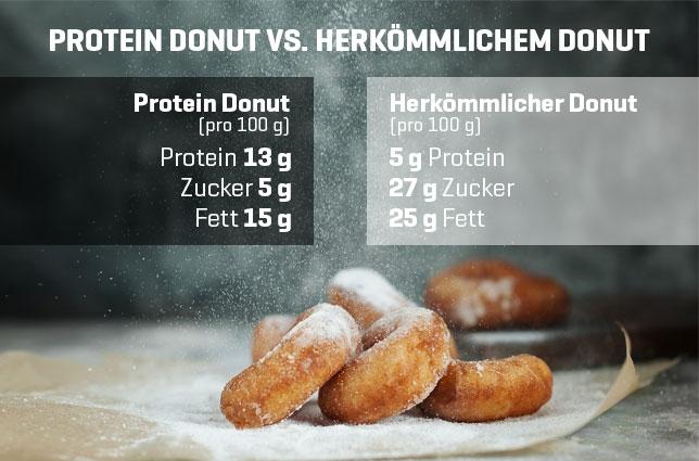 Protein Donuts für Low Carb und Low Fat Ernährung