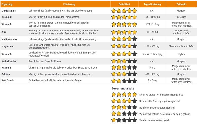 Beliebte Vitamine, Mineralstoffe und Antioxidantien inklusive Einnahmeempfehlung