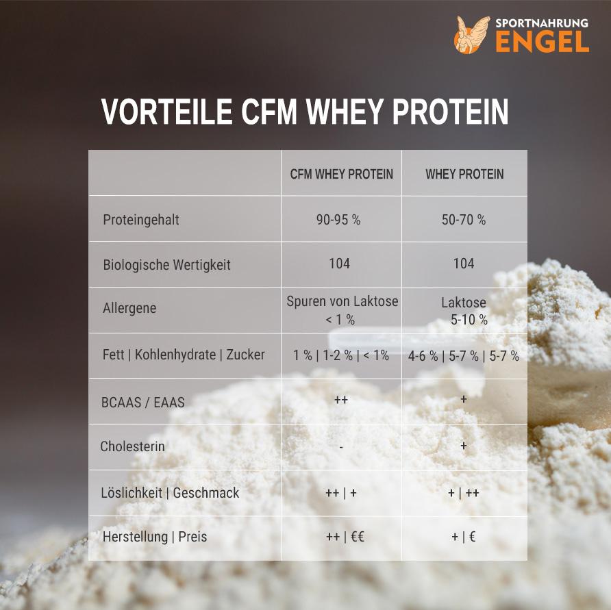 Vergleich und Vorteile von CFM Whey Protein Isolat gegenüber WHEY Protein