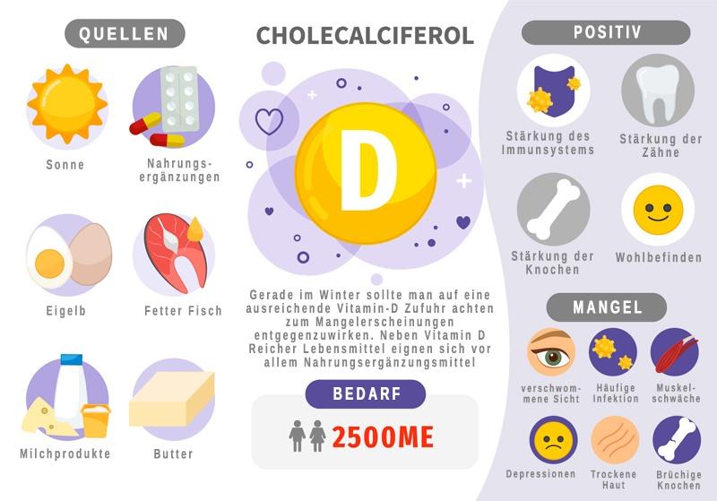 Was ist Vitamin D und wie kann ich es steigern