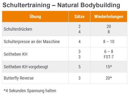 Muskelaufbau - Schultertraining Natural Bodybuilding