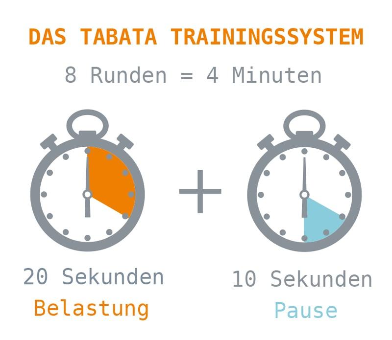 Erklärung des Tabata Trainingssystems