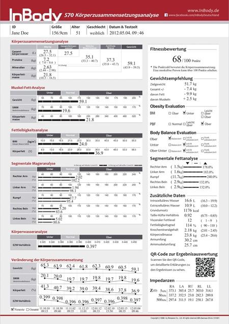 Bewertungsbogen nach Inbody Messung