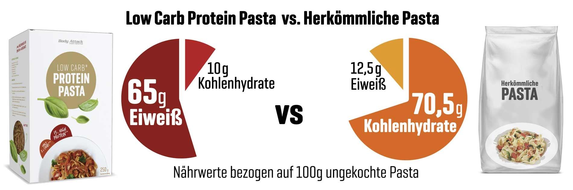 Low Carb Pasta enthält wenige Kohlenhydrate für Diät und Low Carb Ernährung