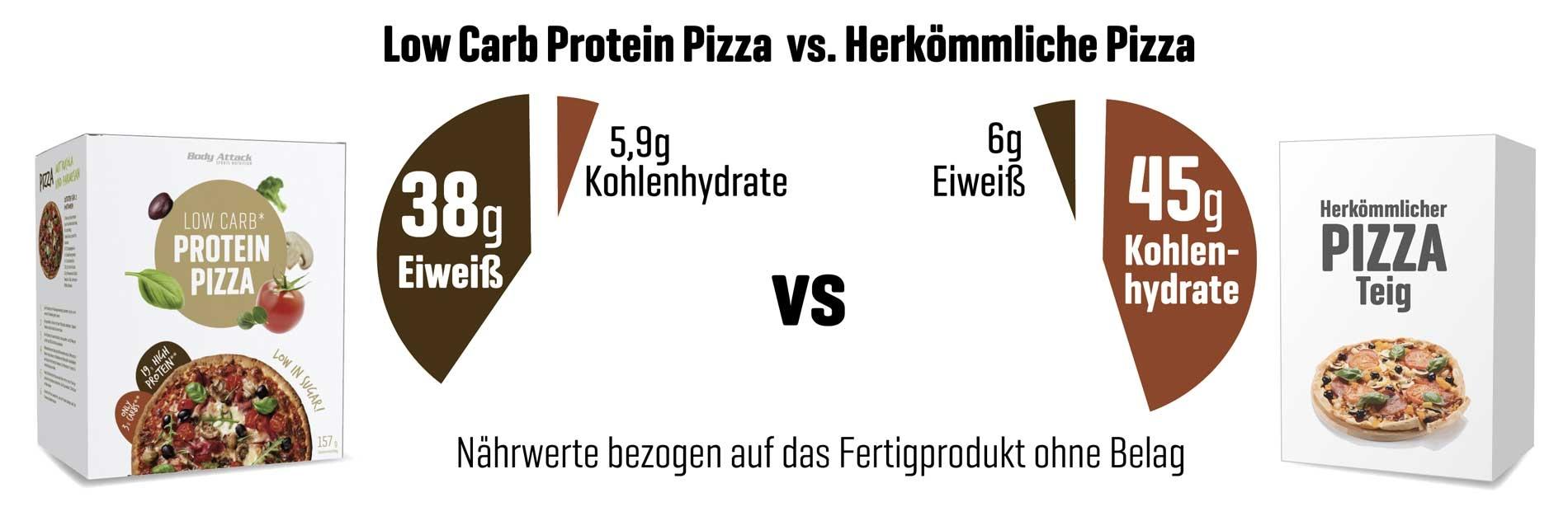 Low Carb Pizza Vergleich