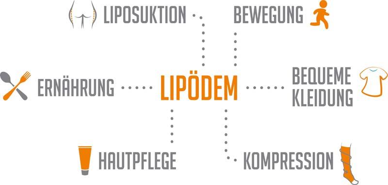 Was hilft gegen Lipödem?
